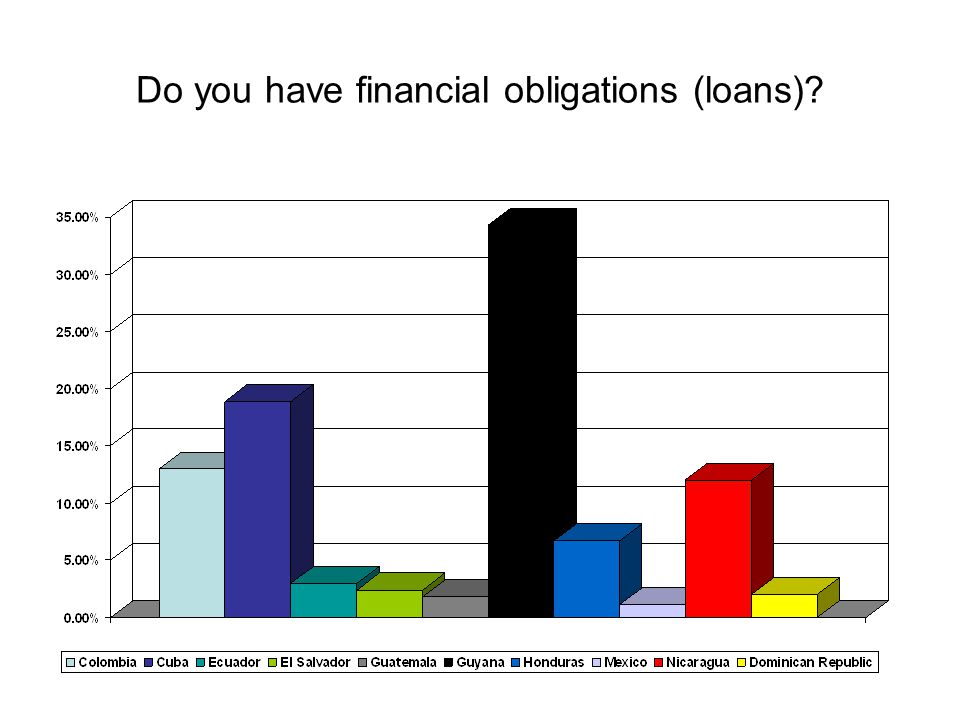 Do you have financial obligations (loans)