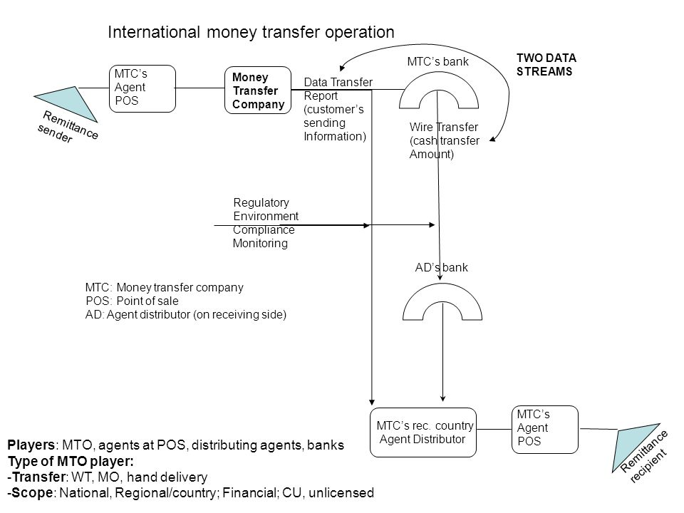 Money Transfer Company MTC's bank MTC's rec. country Agent Distributor AD's bank Data Transfer Report (customer's sending Information) Wire Transfer (