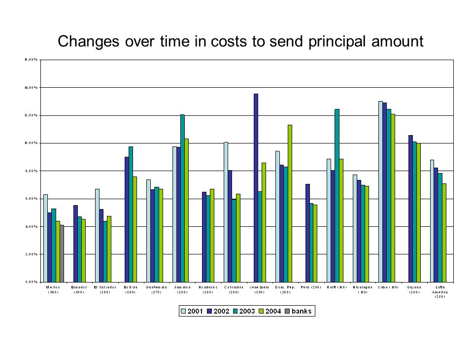 Changes over time in costs to send principal amount