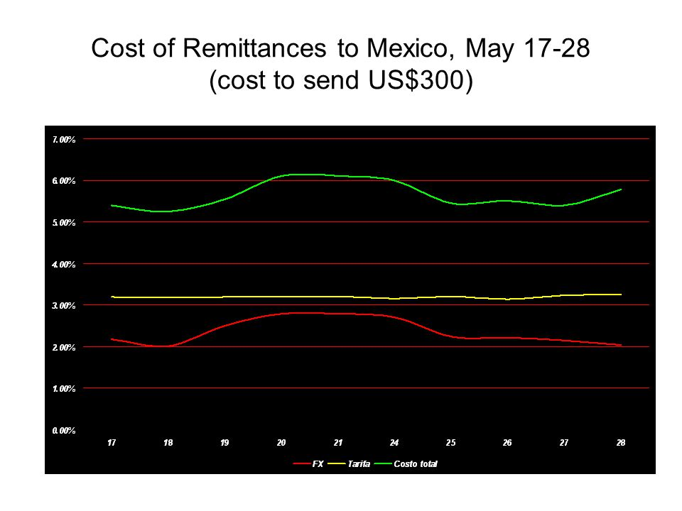 Cost of Remittances to Mexico, May 17-28 (cost to send US$300)