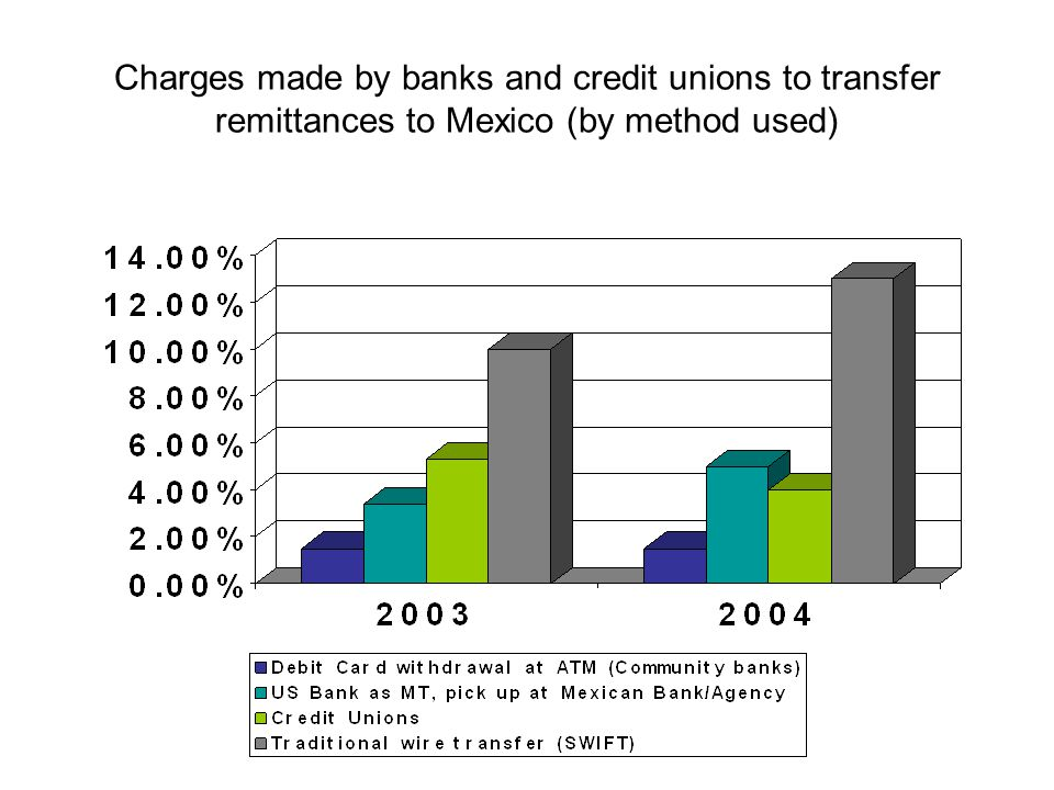 Charges made by banks and credit unions to transfer remittances to Mexico (by method used)