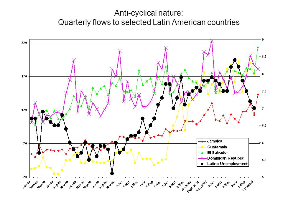 Anti-cyclical nature: Quarterly flows to selected Latin American countries