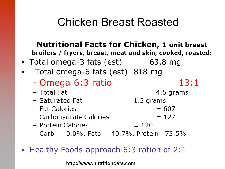 Chicken Breast Roasted Nutritional Facts for Chicken, 1 unit breast broilers / fryers, breast, meat and skin, cooked, roasted: Total omega-3 fats (est) 63.8 mg Total omega-6 fats (est) 818 mg –Omega 6:3 ratio13:1 –Total Fat 4.5 grams –Saturated Fat 1.3 grams –Fat Calories= 607 –Carbohydrate Calories = 127 –Protein Calories= 120 –Carb0.0%, Fats40.7%, Protein 73.5% Healthy Foods approach 6:3 ration of 2:1 http://www.nutritiondata.com