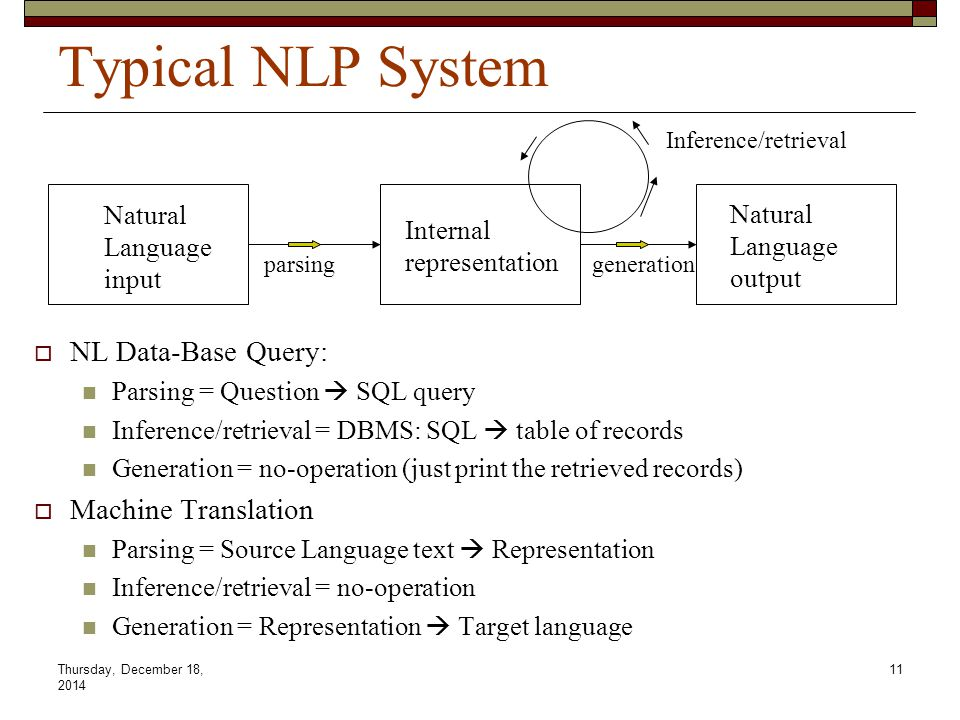 Thursday, December 18, 2014 11 Typical NLP System  NL Data-Base Query: Parsing = Question  SQL query Inference/retrieval = DBMS: SQL  table of records Generation = no-operation (just print the retrieved records)  Machine Translation Parsing = Source Language text  Representation Inference/retrieval = no-operation Generation = Representation  Target language Natural Language input parsinggeneration Internal representation Natural Language output Inference/retrieval