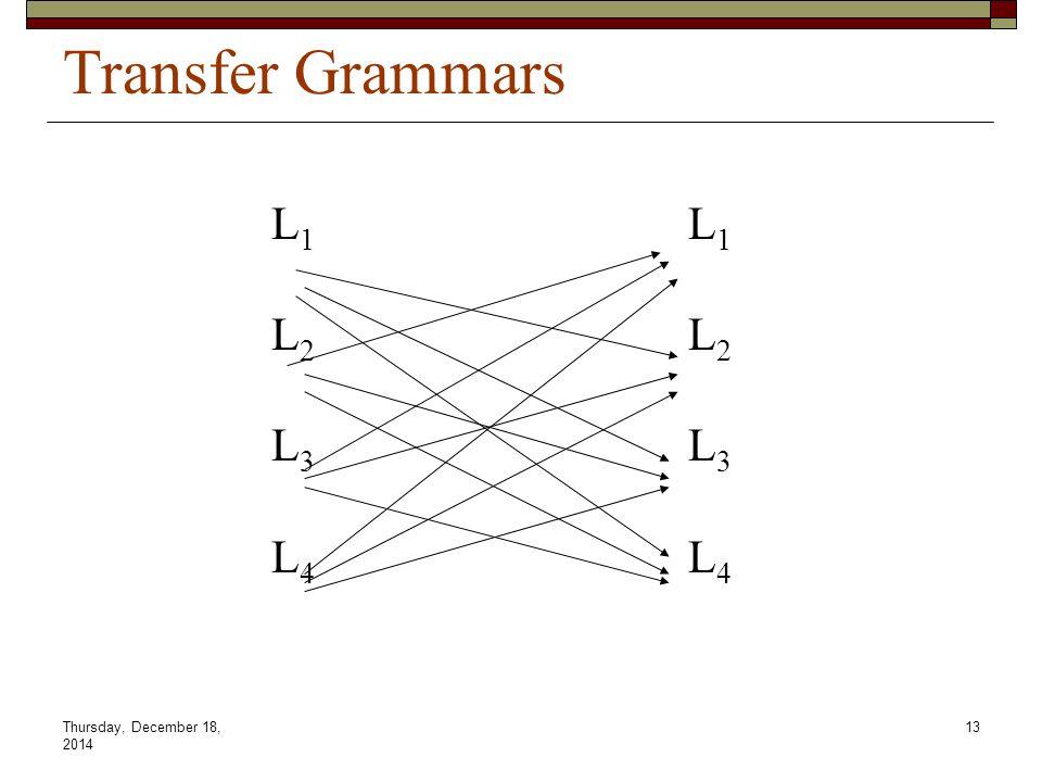 Thursday, December 18, 2014 13 Transfer Grammars L1L1L2L2L3L3L4L4L1L1L2L2L3L3L4L4