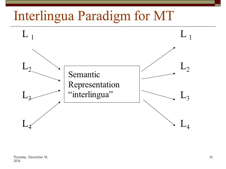 Thursday, December 18, 2014 14 Interlingua Paradigm for MT L 1 L 2 L 3 L 4 Semantic Representation interlingua