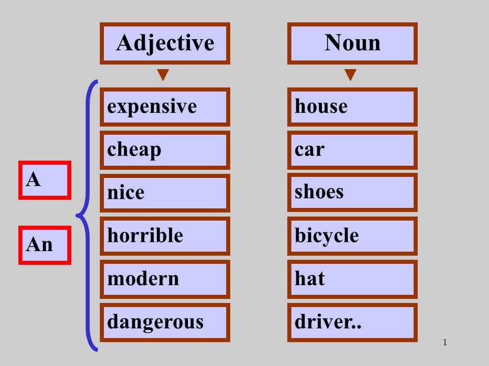 1 Adjective expensive cheap nice horrible modern dangerous A An Noun house car shoes bicycle hat driver..