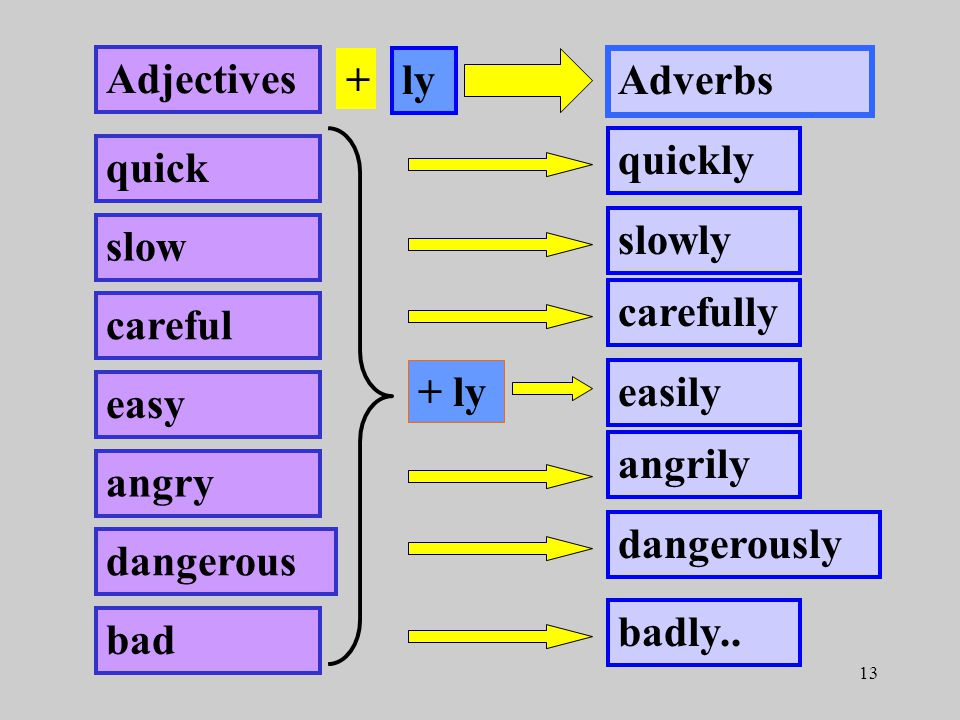 13 Adjectives ly Adverbs quick slow careful easy angry dangerous bad + ly quickly slowly carefully easily angrily dangerously badly..