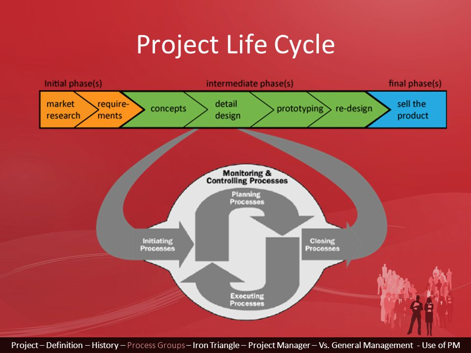 Project Life Cycle Project – Definition – History – Process Groups – Iron Triangle – Project Manager – Vs. General Management - Use of PM