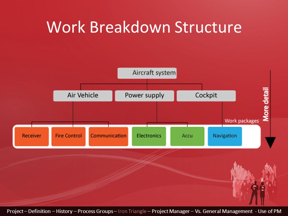 Work Breakdown Structure Project – Definition – History – Process Groups – Iron Triangle – Project Manager – Vs. General Management - Use of PM