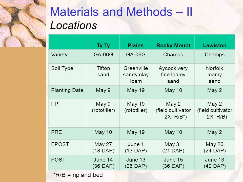 Materials and Methods – II Locations Ty PlainsRocky MountLewiston VarietyGA-06G Champs Soil TypeTifton sand Greenville sandy clay loam Aycock very fine loamy sand Norfolk loamy sand Planting DateMay 9May 19May 10May 2 PPIMay 9 (rototiller) May 19 (rototiller) May 2 (field cultivator – 2X, R/B*) May 2 (field cultivator – 2X, R/B) PREMay 10May 19May 10May 2 EPOSTMay 27 (18 DAP) June 1 (13 DAP) May 31 (21 DAP) May 26 (24 DAP) POSTJune 14 (36 DAP) June 13 (25 DAP) June 15 (36 DAP) June 13 (42 DAP) *R/B = rip and bed