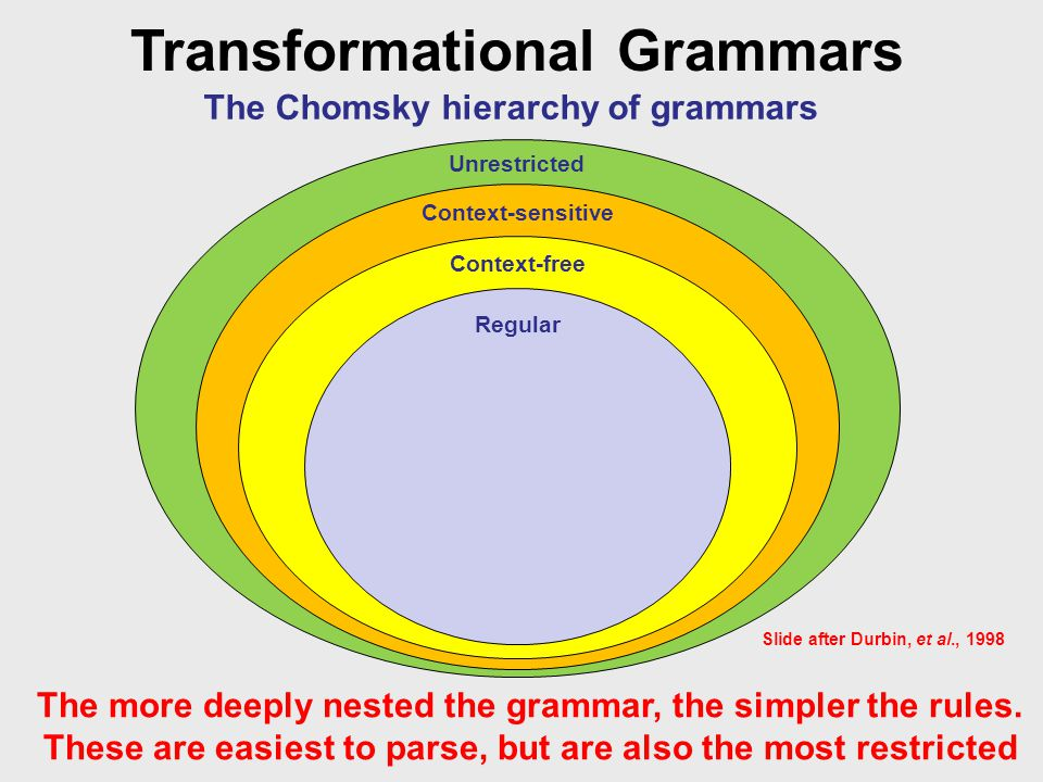 Transformational Grammars The Chomsky hierarchy of grammars The more deeply nested the grammar, the simpler the rules.