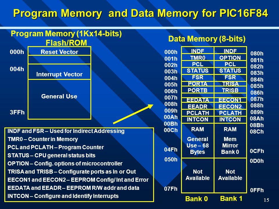 15 Program Memory and Data Memory for PIC16F84 Reset Vector Interrupt Vector General Use 000h 004h 3FFh Program Memory (1Kx14-bits) Flash/ROM Data Mem