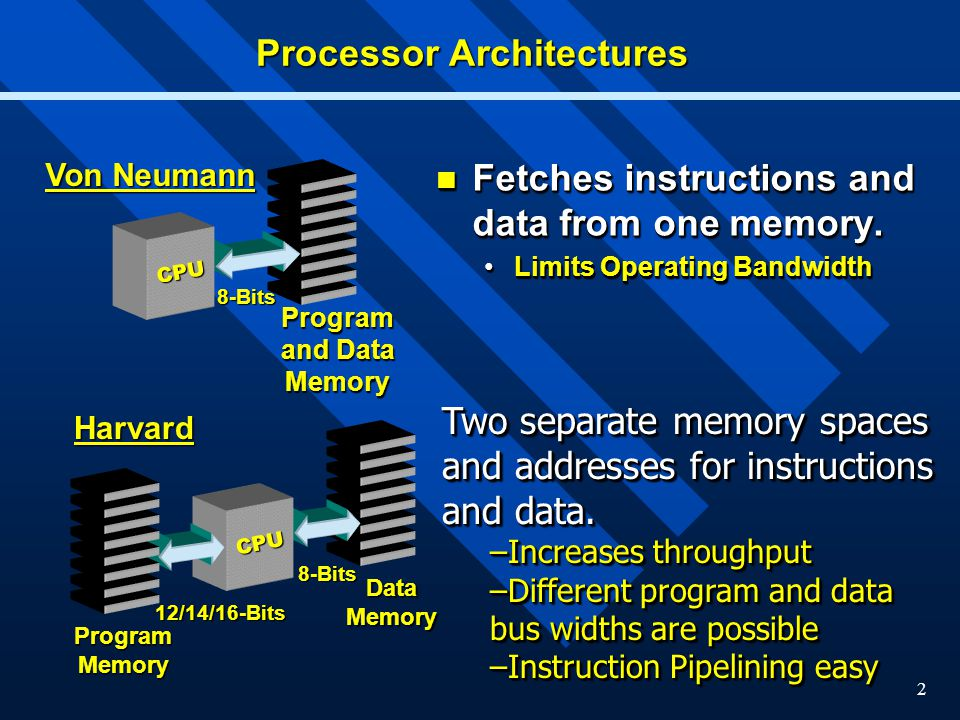 2 Fetches instructions and data from one memory. Fetches instructions and data from one memory. Limits Operating BandwidthLimits Operating Bandwidth F
