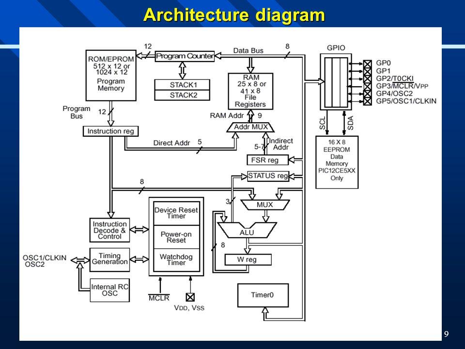 9 Architecture diagram