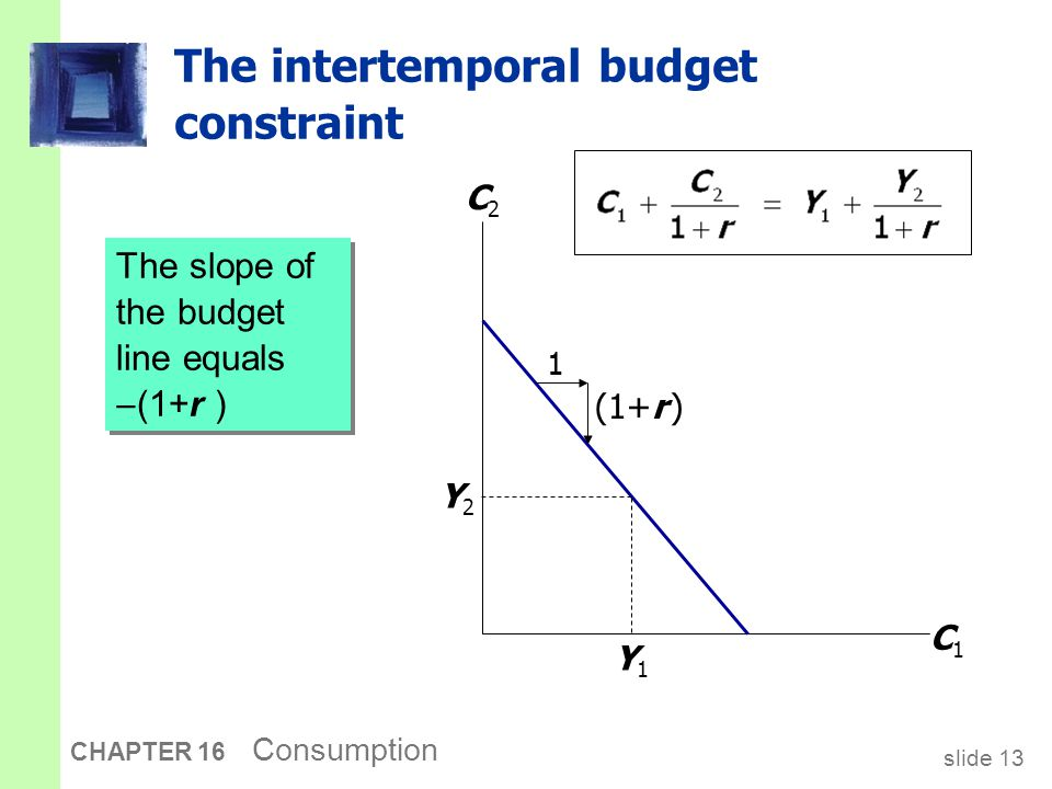 slide 13 CHAPTER 16 Consumption The intertemporal budget constraint The slope of the budget line equals  (1+r ) C1C1 C2C2 Y1Y1 Y2Y2 1 (1+r )