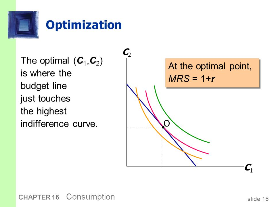 slide 16 CHAPTER 16 Consumption Optimization The optimal (C 1,C 2 ) is where the budget line just touches the highest indifference curve. C1C1 C2C2 O