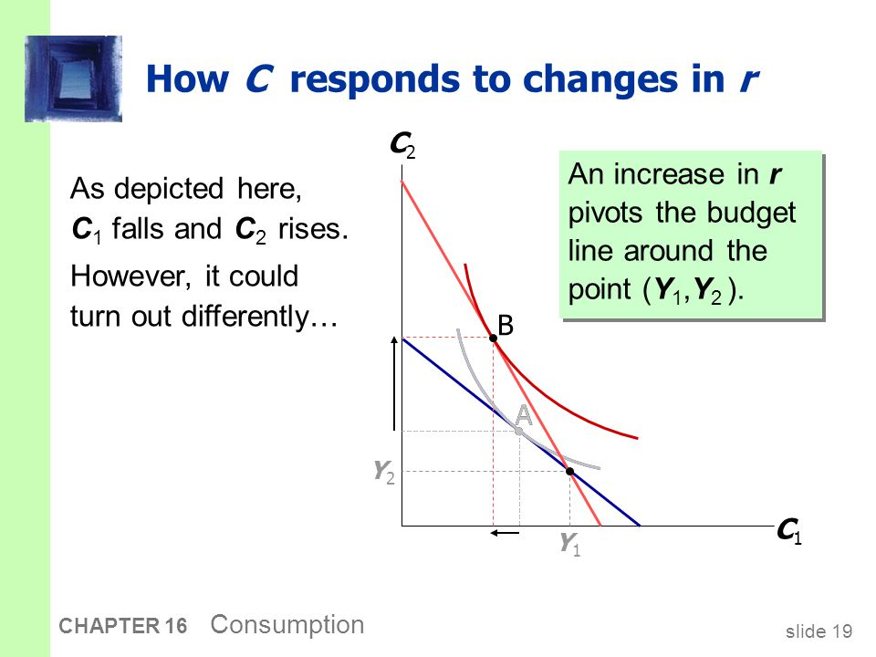 slide 19 CHAPTER 16 Consumption A How C responds to changes in r An increase in r pivots the budget line around the point (Y 1,Y 2 ). C1C1 C2C2 Y1Y1 Y