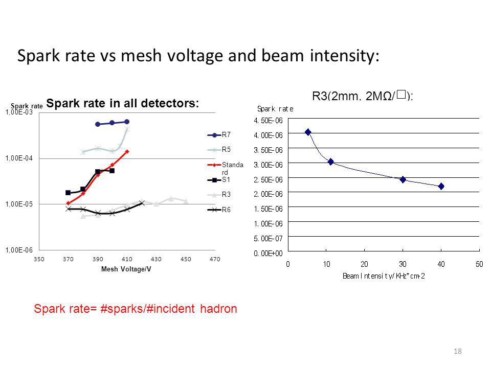 Spark rate vs mesh voltage and beam intensity: R3(2mm, 2MΩ/ ): 18 Spark rate= #sparks/#incident hadron