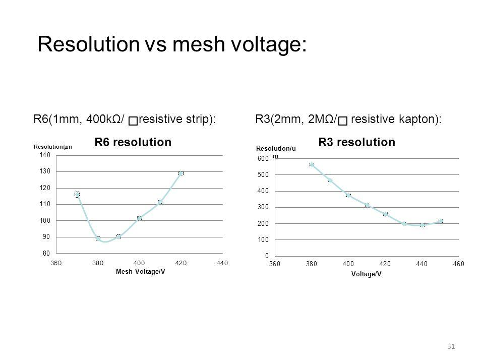 Resolution vs mesh voltage: 31 R6(1mm, 400kΩ/ resistive strip):R3(2mm, 2MΩ/ resistive kapton):