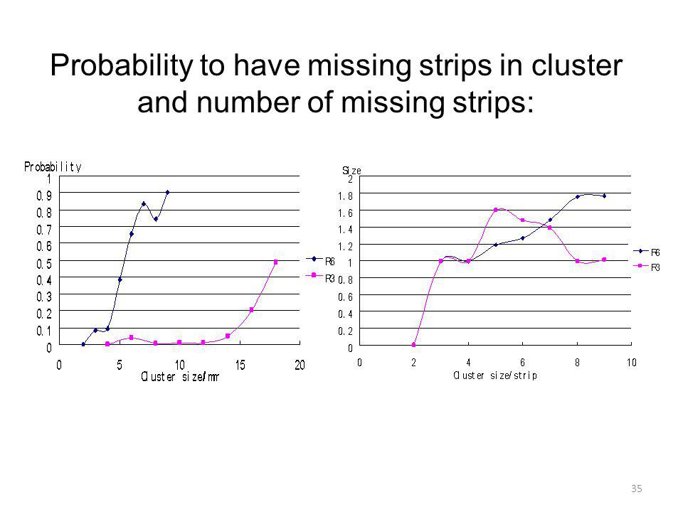 Probability to have missing strips in cluster and number of missing strips: 35