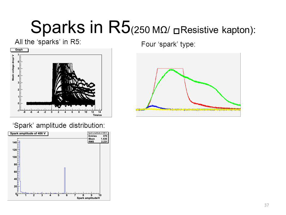Sparks in R5 (250 MΩ/ Resistive kapton): 37 All the 'sparks' in R5: 'Spark' amplitude distribution: Four 'spark' type: