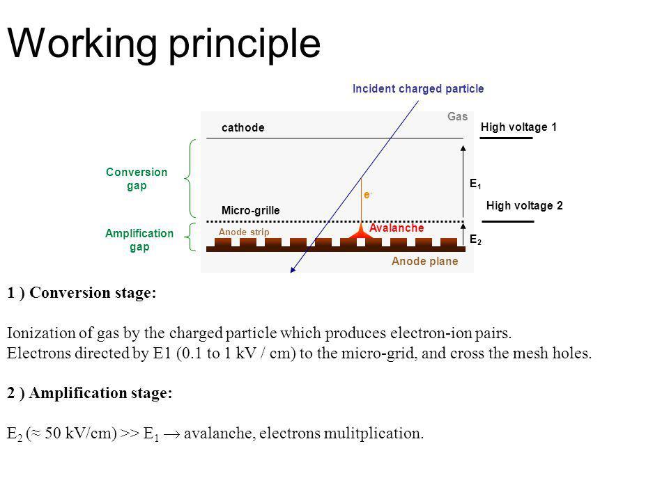 Sparking behavior of resistive detector R3: Standard SLHC2 (2mm) (@10KHz):Resistive R3(2mm,2MΩ/ ) (@10KHz): SLHC2: HV=400 V (Gain ~3000): current when sparking < 0.4  A voltage drop< 5% R3: HV=410 V (Gain ~3000): current when sparking < 0.2  A voltage drop<2%