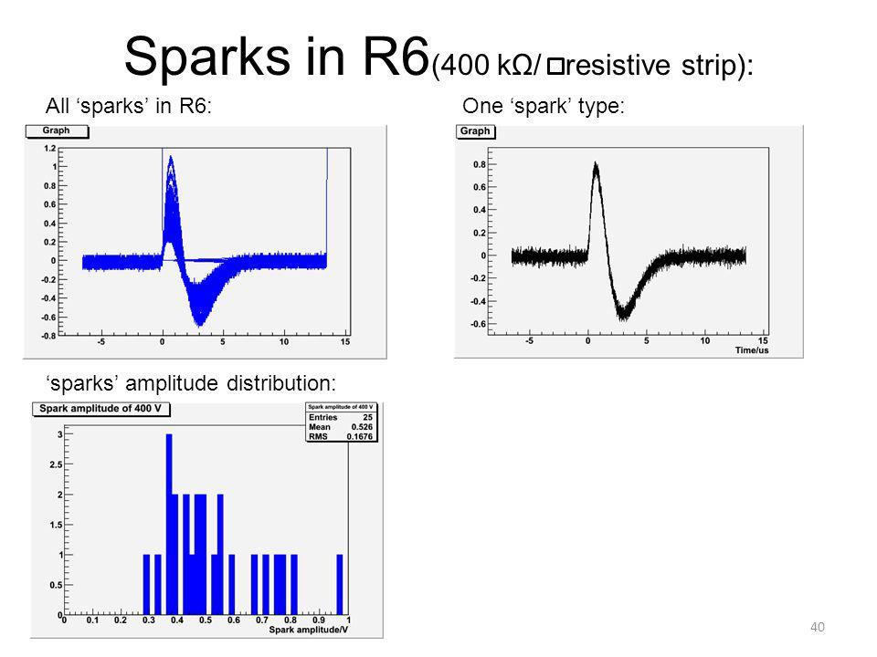 Sparks in R6 (400 kΩ/ resistive strip): 40 All 'sparks' in R6: 'sparks' amplitude distribution: One 'spark' type: