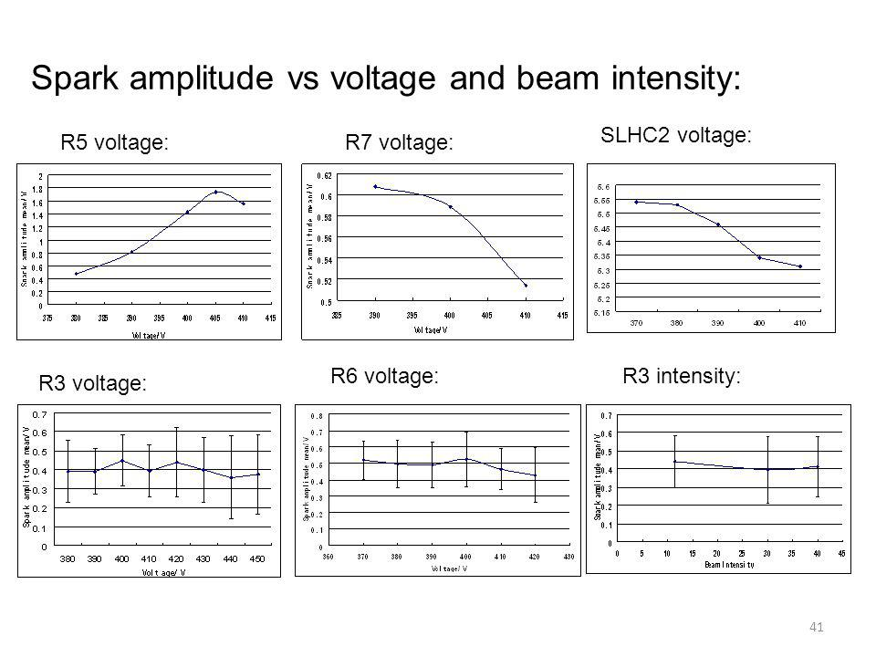Spark amplitude vs voltage and beam intensity: R5 voltage:R7 voltage: SLHC2 voltage: R3 intensity:R6 voltage: R3 voltage: 41