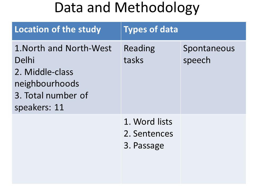 Data and Methodology Location of the studyTypes of data 1.North and North-West Delhi 2. Middle-class neighbourhoods 3. Total number of speakers: 11 Re