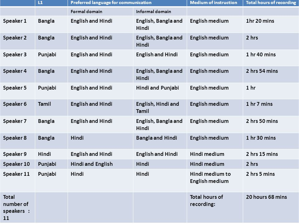 Table showing speaker information on their L1s,preferred language of communication, medium of schooling and total hours of recording. L1Preferred lang