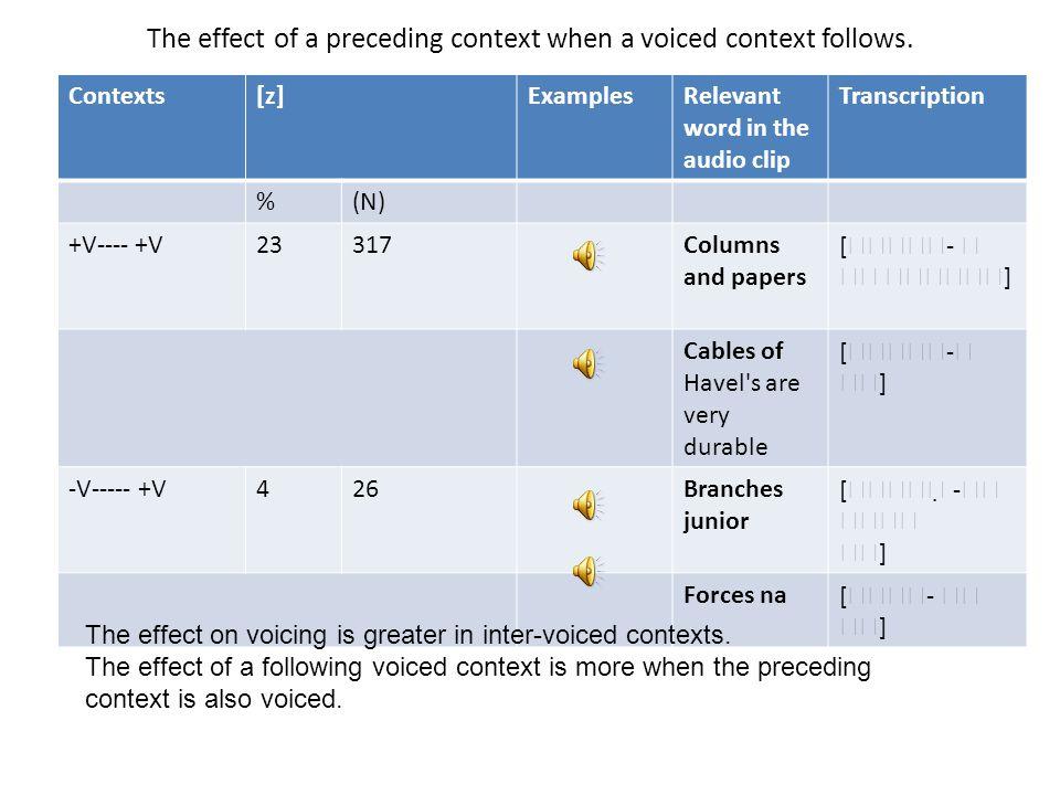 The effect of a preceding context when a voiced context follows. Contexts[z]ExamplesRelevant word in the audio clip Transcription %(N) +V---- +V23317