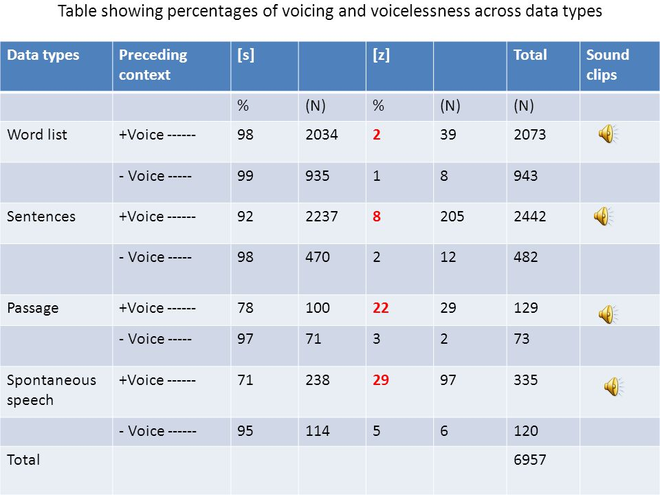 Table showing percentages of voicing and voicelessness across data types Data typesPreceding context [s][z]TotalSound clips %(N)% Word list+Voice ----