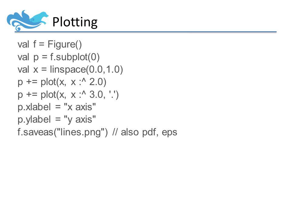 Plotting val f = Figure() val p = f.subplot(0) val x = linspace(0.0,1.0) p += plot(x, x :^ 2.0) p += plot(x, x :^ 3.0, . ) p.xlabel = x axis p.ylabel = y axis f.saveas( lines.png ) // also pdf, eps