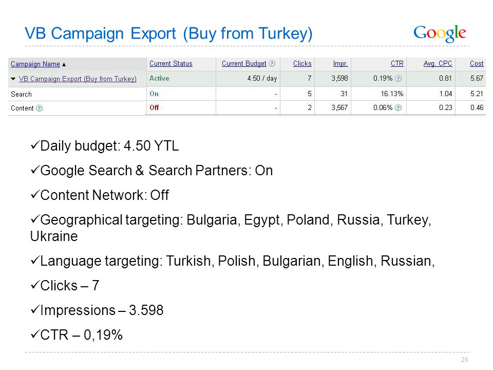 28 Daily budget: 4.50 YTL Google Search & Search Partners: On Content Network: Off Geographical targeting: Bulgaria, Egypt, Poland, Russia, Turkey, Ukraine Language targeting: Turkish, Polish, Bulgarian, English, Russian, Clicks – 7 Impressions – 3.598 CTR – 0,19% VB Campaign Export (Buy from Turkey)