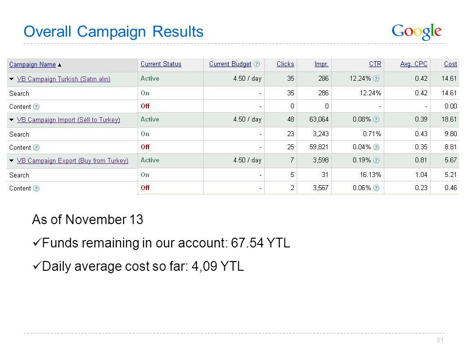 31 As of November 13 Funds remaining in our account: 67.54 YTL Daily average cost so far: 4,09 YTL Overall Campaign Results