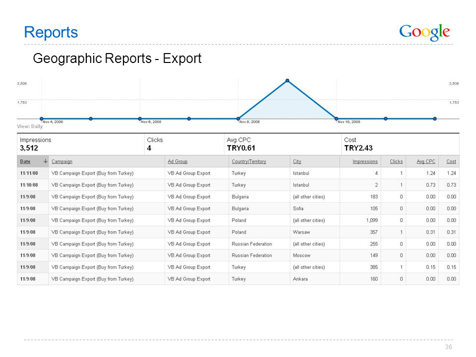 36 Geographic Reports - Export Reports