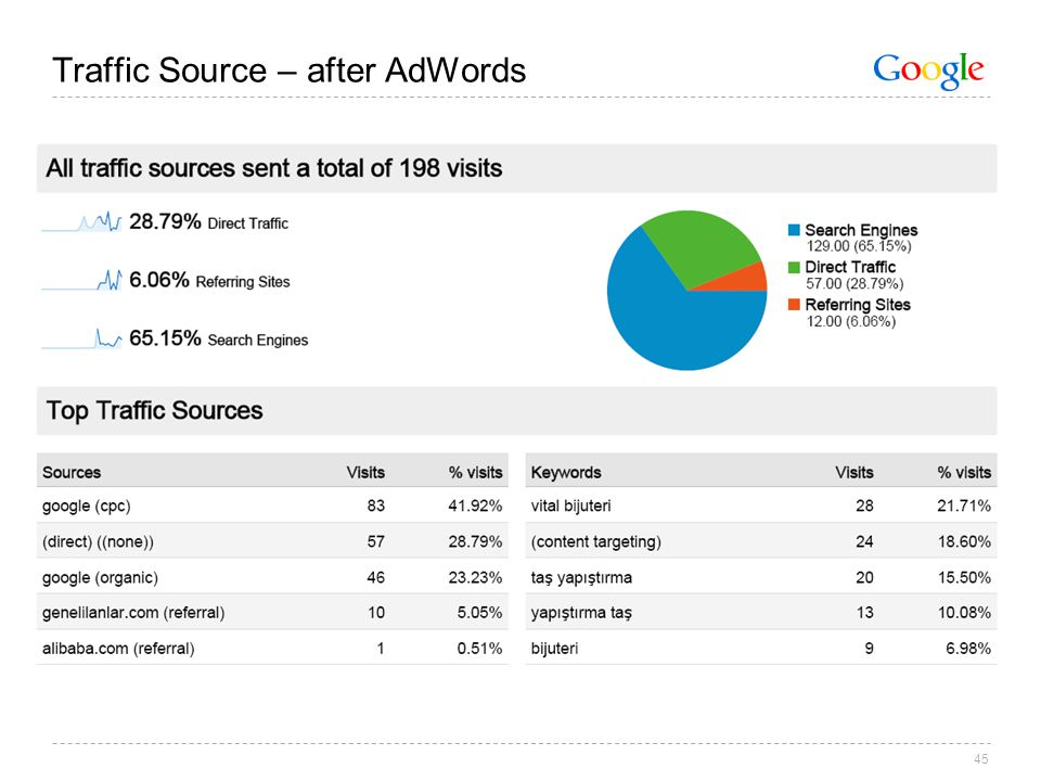 45 Traffic Source – after AdWords
