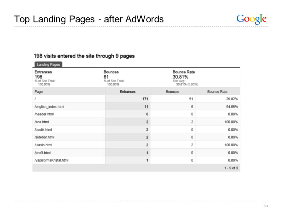 58 Top Landing Pages - after AdWords