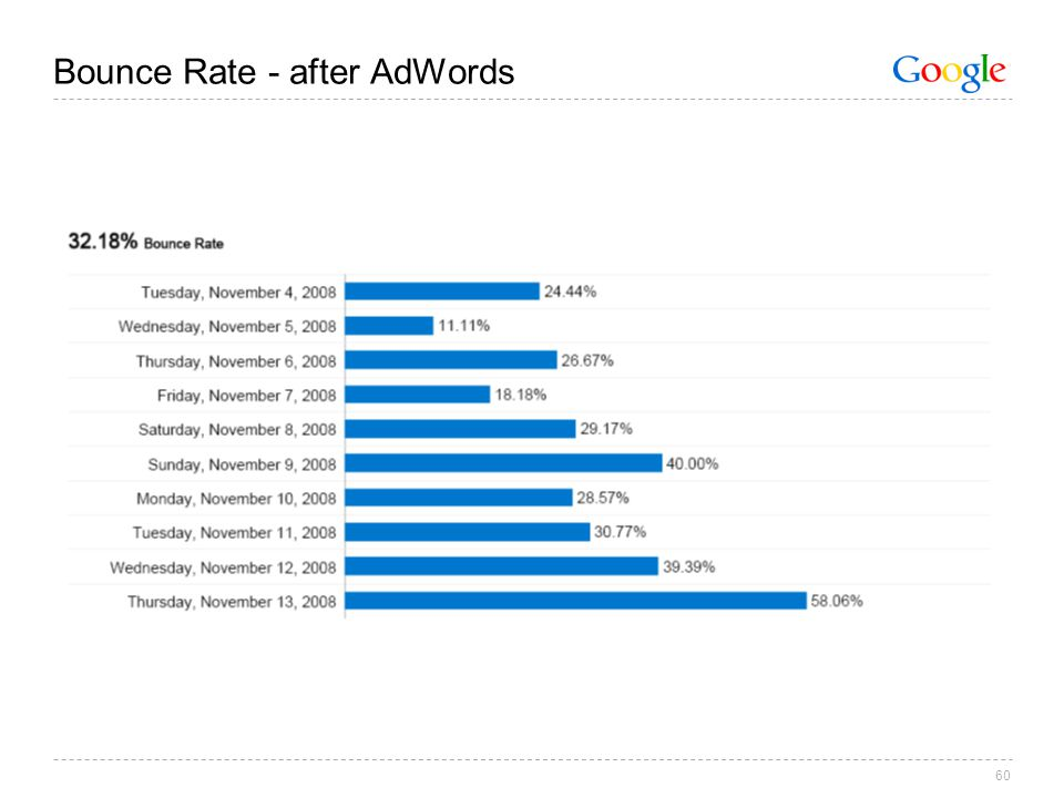 60 Bounce Rate - after AdWords