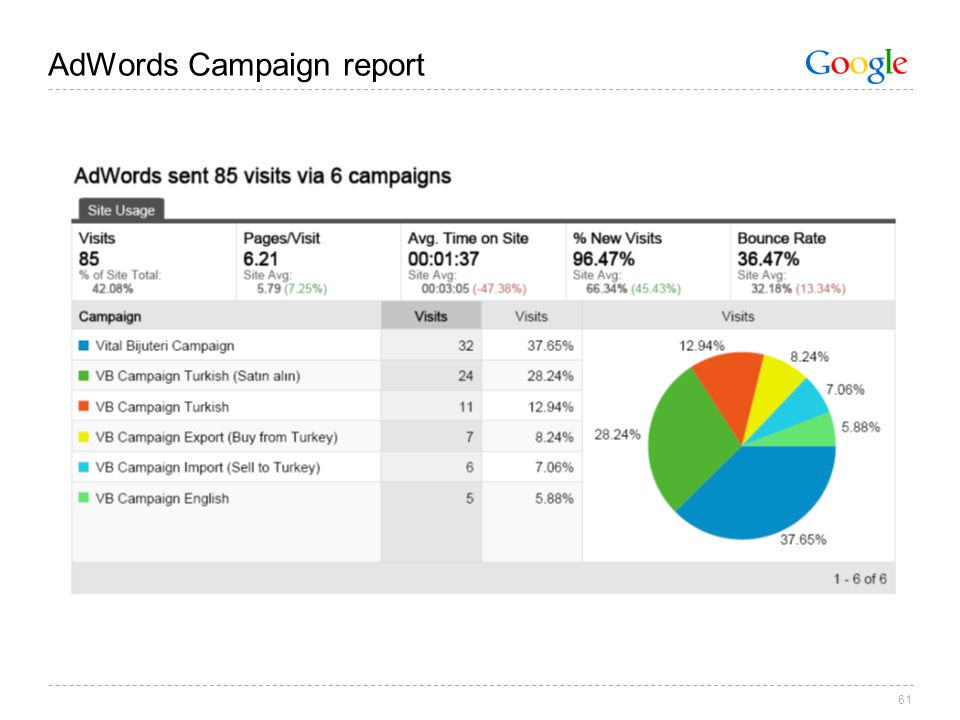 61 AdWords Campaign report