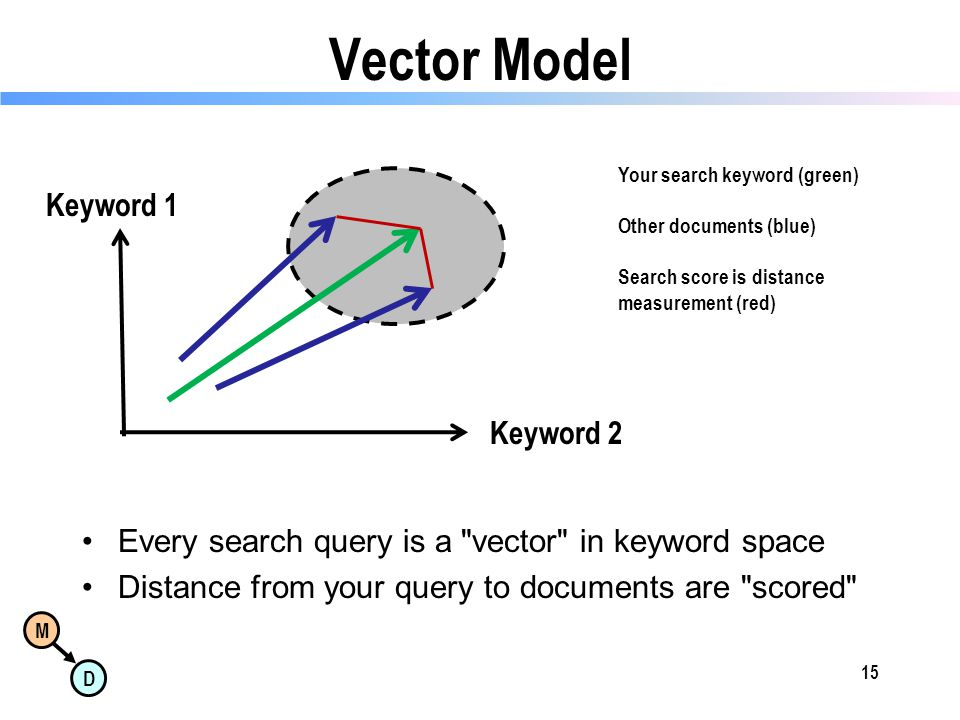 M D Vector Model Every search query is a vector in keyword space Distance from your query to documents are scored 15 Your search keyword (green) Other documents (blue) Search score is distance measurement (red) Keyword 1 Keyword 2