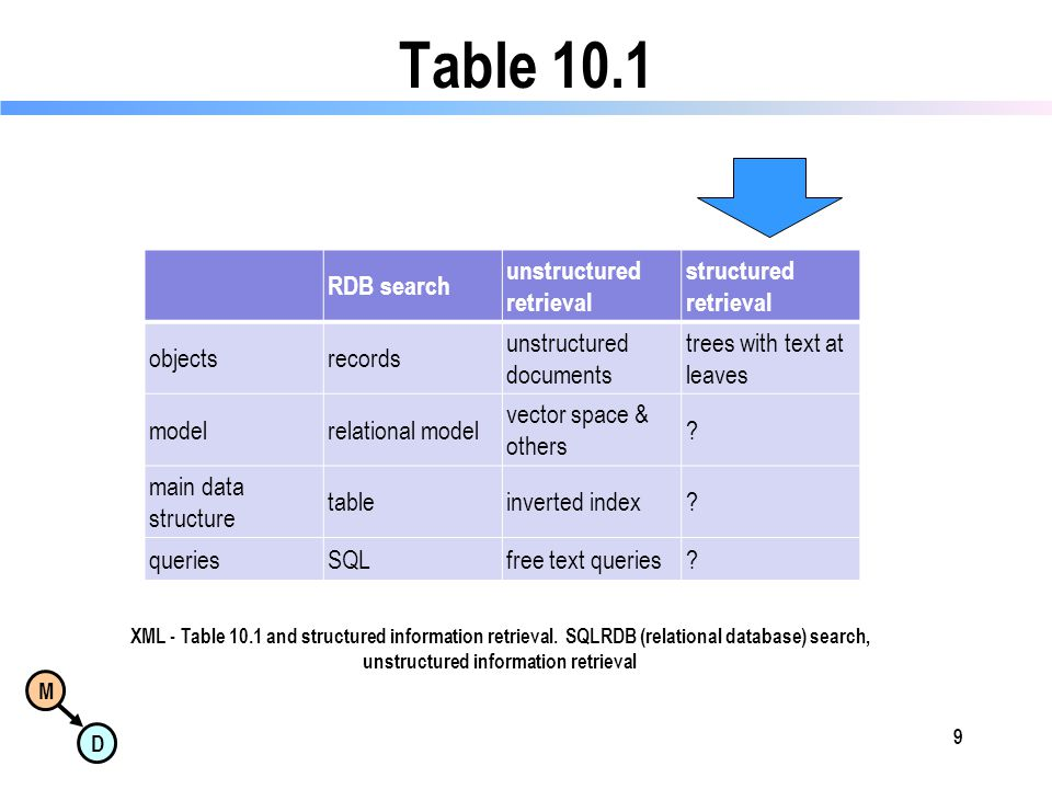 M D Table 10.1 RDB search unstructured retrieval structured retrieval objectsrecords unstructured documents trees with text at leaves modelrelational model vector space & others .