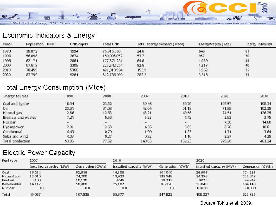 Total Energy Consumption (Mtoe) Economic Indicators & Energy Electric Power Capacity Source: Toklu et al, 2009.