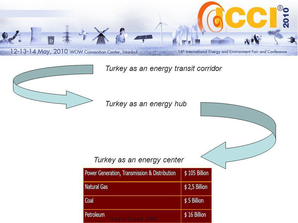 Turkey as an energy transit corridor Turkey as an energy hub Turkey as an energy center Source:Duzyol, 2009.