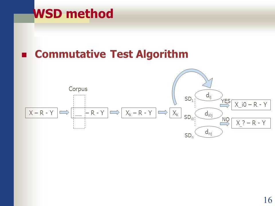 16 WSD method Commutative Test Algorithm X – R - Y__ – R - YX k – R - YXkXk d ij d i0j d nj SD 1 SD i0 SD n X_i0 – R - Y X _ .