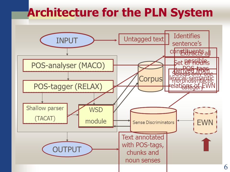 6 Architecture for the PLN System POS-analyser (MACO) POS-tagger (RELAX) Shallow parser (TACAT) WSD module INPUT OUTPUT Corpus Sense Discriminators EWN Untagged text Extracts all possible POS-tags Selects only one morphosyntactic category Identifies sentence's constituents Text annotated with POS-tags, chunks and noun senses Set of nouns derived from lexical-semantic relations of EWN