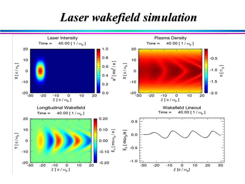 Laser wakefield simulation