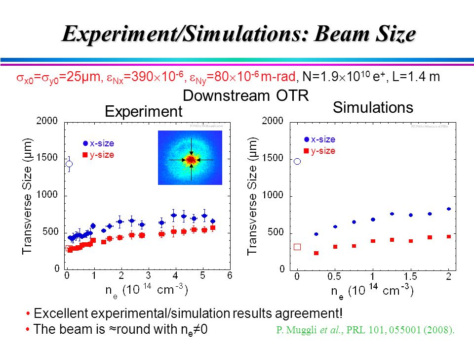 Experiment/Simulations: Beam Size  x0 =  y0 =25µm,  Nx =390  10 -6,  Ny =80  10 -6 m-rad, N=1.9  10 10 e +, L=1.4 m Downstream OTR  Excellent experimental/simulation results agreement.