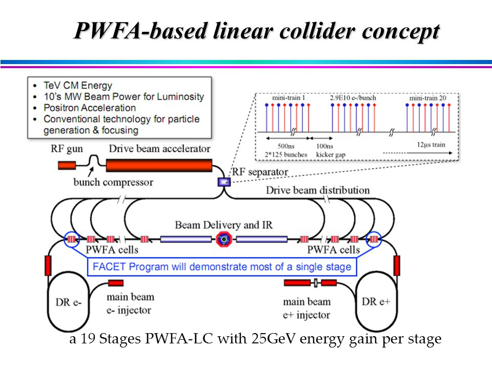 a 19 Stages PWFA-LC with 25GeV energy gain per stage PWFA-based linear collider concept